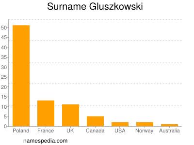 Surname Gluszkowski