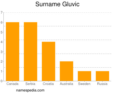 Surname Gluvic