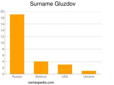 Surname Gluzdov