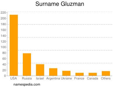 Surname Gluzman