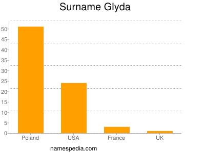 Surname Glyda