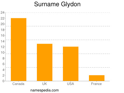 Surname Glydon