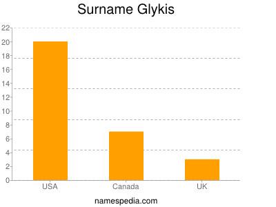 Surname Glykis