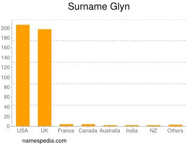 Surname Glyn