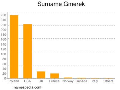 Surname Gmerek