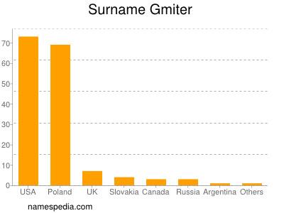 Surname Gmiter