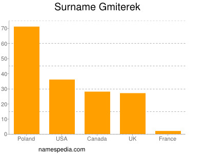 Surname Gmiterek