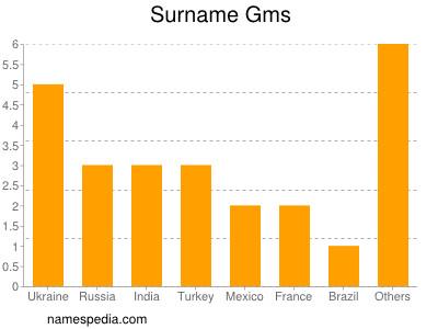 Surname Gms