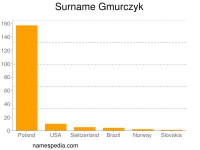 Surname Gmurczyk
