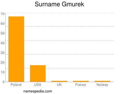 Surname Gmurek