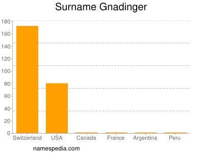 Surname Gnadinger