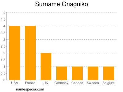 Surname Gnagniko