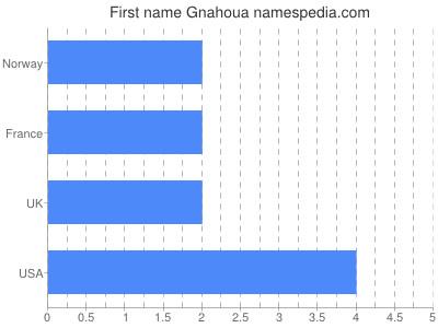 Given name Gnahoua