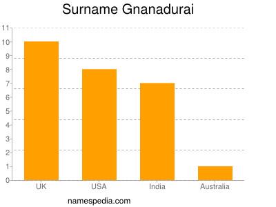 Surname Gnanadurai