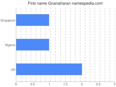 Given name Gnanaharan