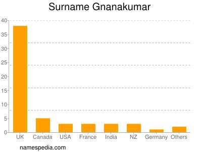 Surname Gnanakumar