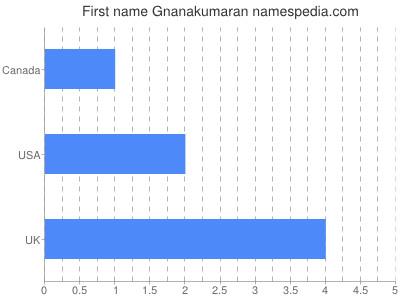 Given name Gnanakumaran