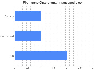 Given name Gnanammah