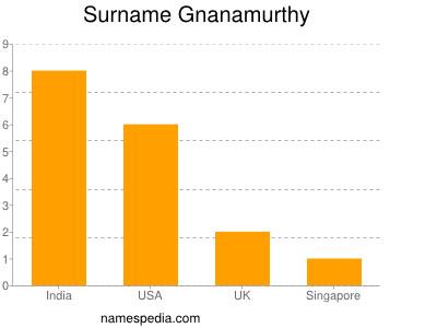 Surname Gnanamurthy