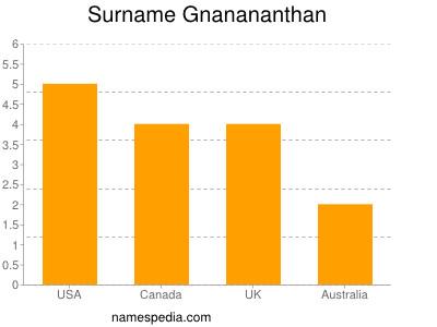 Surname Gnanananthan