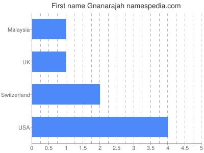 Given name Gnanarajah