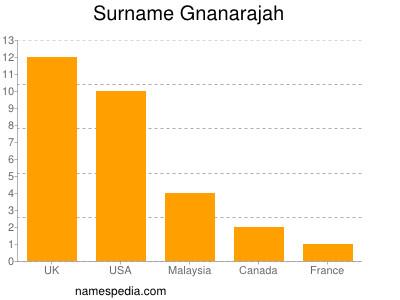 Surname Gnanarajah