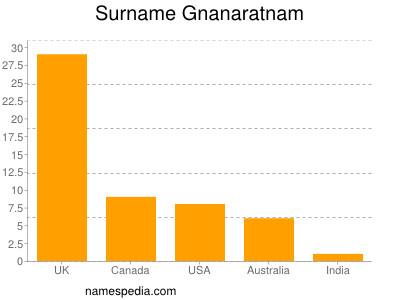 Surname Gnanaratnam