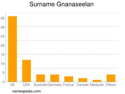 Surname Gnanaseelan
