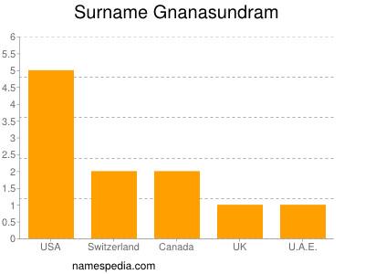 Surname Gnanasundram