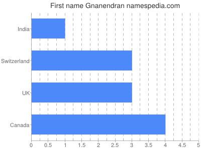 Given name Gnanendran
