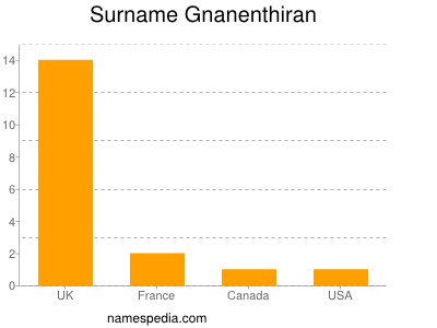 Surname Gnanenthiran
