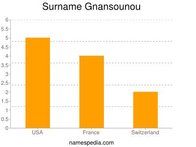 Surname Gnansounou