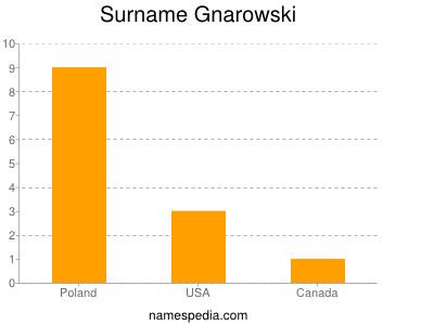 Surname Gnarowski