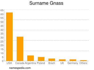 Surname Gnass