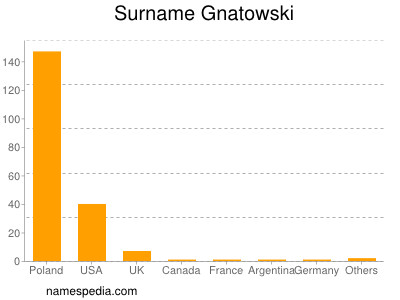 Surname Gnatowski