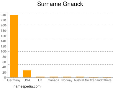 Surname Gnauck