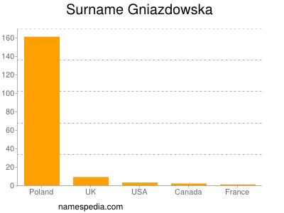 Surname Gniazdowska