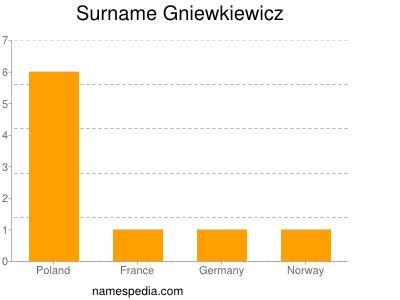 Surname Gniewkiewicz