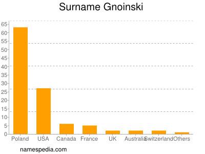 Surname Gnoinski