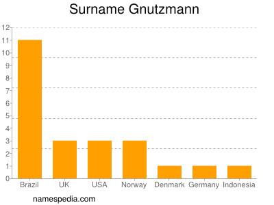 Surname Gnutzmann