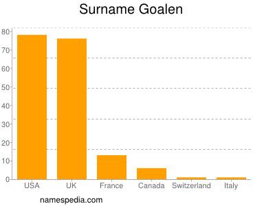 Surname Goalen