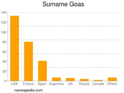 Surname Goas