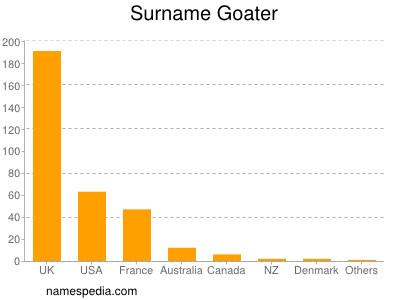 Surname Goater