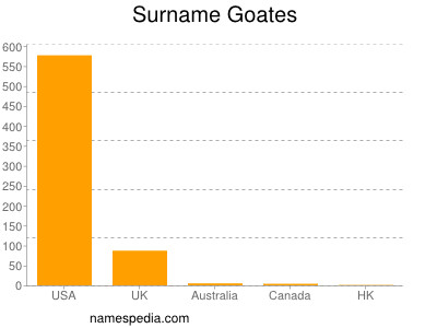 Surname Goates
