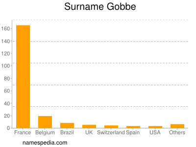 Surname Gobbe