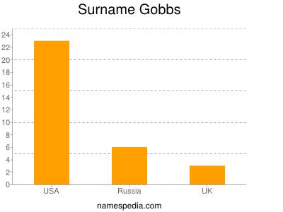 Surname Gobbs