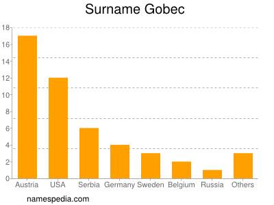 Surname Gobec