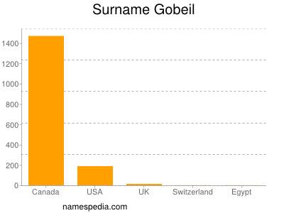 Surname Gobeil
