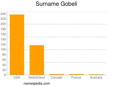 Surname Gobeli