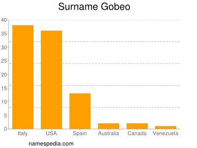 Surname Gobeo